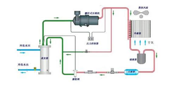 螺杆式冷水机系统图